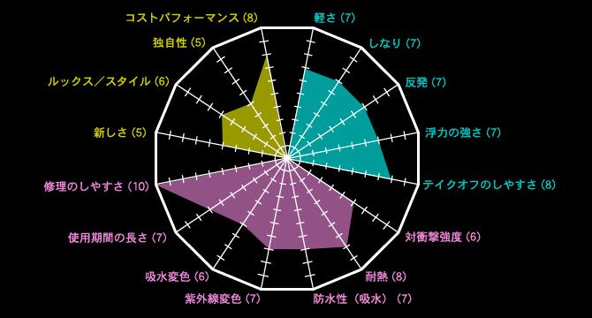 ポリエスターグラフ
