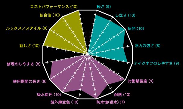 フレックスライト・ターボグラフ