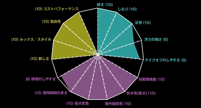 フレックスライトブーストグラフ