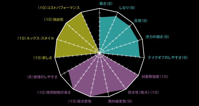 フレックスライトリミテッドグラフ