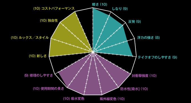 フレックスライトキャンデイグラフ